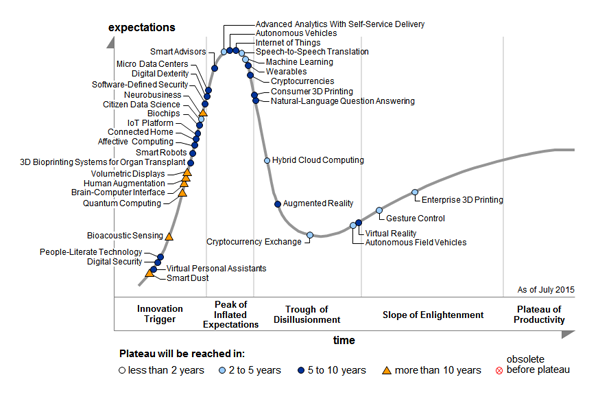 gartner-emerging-tech